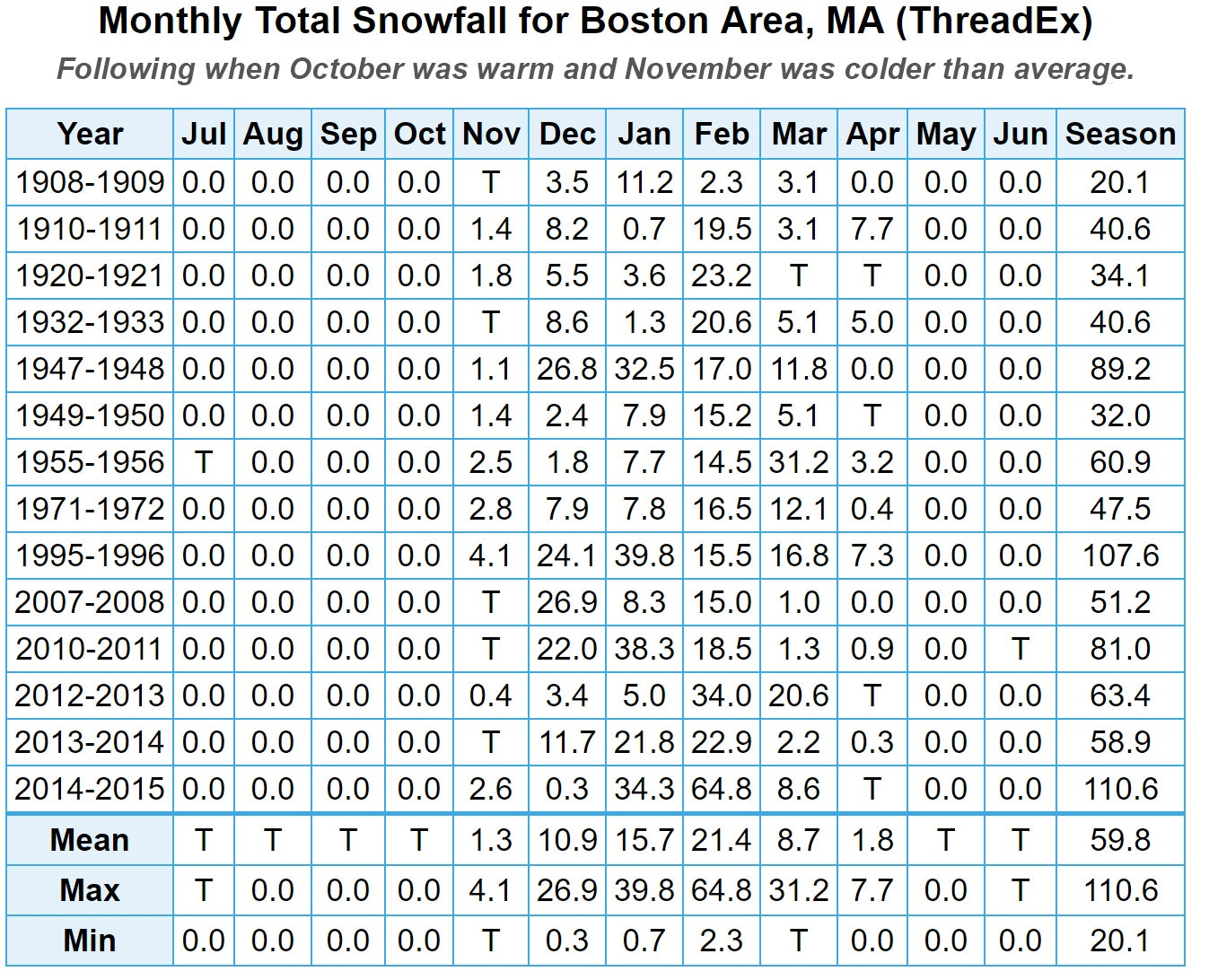 Warm October, cold November chart