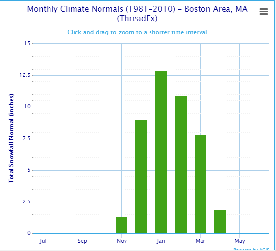 Monthly climate normals for Boston.
