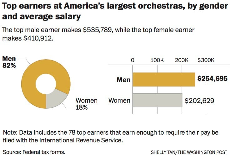 A BSO flutist was paid $70,000 less than a male counterpart  She