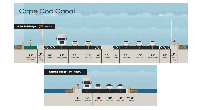 Here's what MassDOT's proposals for improving Cape Cod traffic look