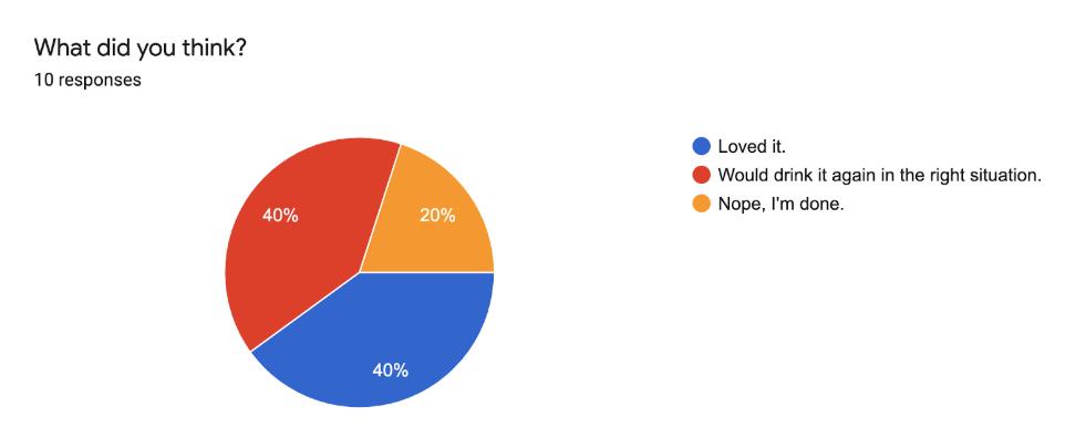 PBR Hard Coffee poll